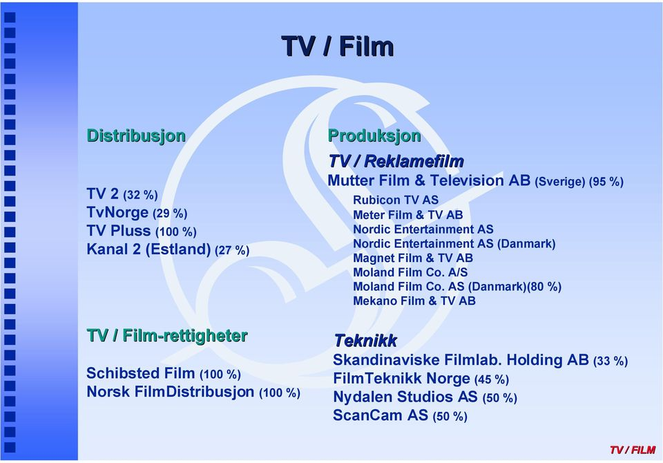 Nordic Entertainment AS Nordic Entertainment AS (Danmark) Magnet Film & TV AB Moland Film Co. A/S Moland Film Co.