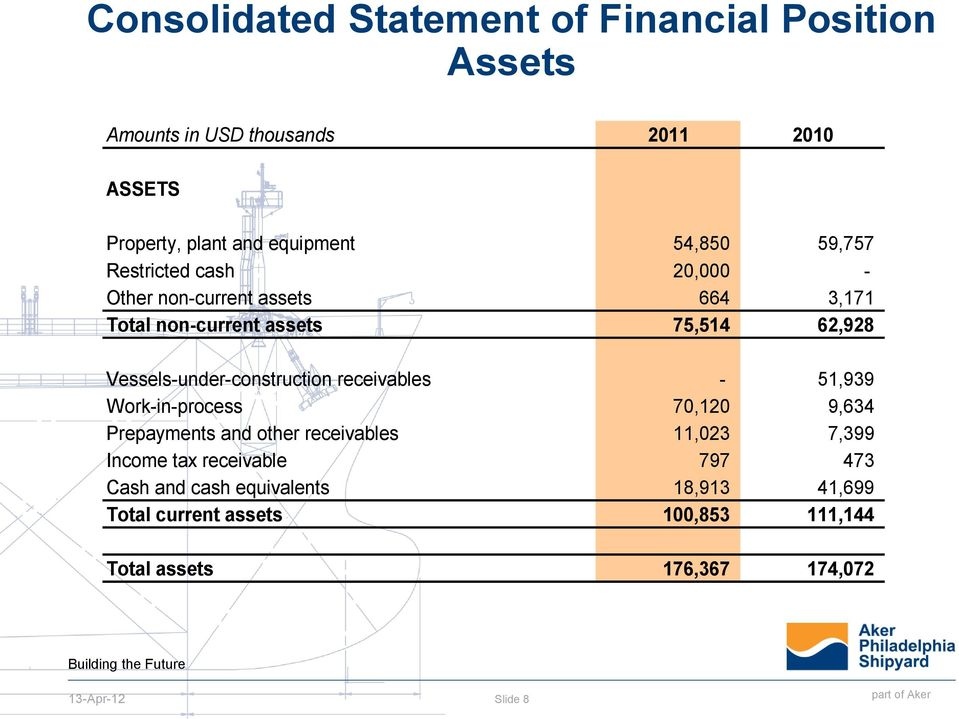 Vessels-under-construction receivables - 51,939 Work-in-process 70,120 9,634 Prepayments and other receivables 11,023 7,399
