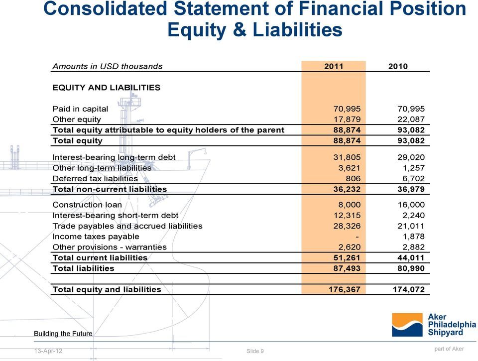 liabilities 806 6,702 Total non-current liabilities 36,232 36,979 Construction loan 8,000 16,000 Interest-bearing short-term debt 12,315 2,240 Trade payables and accrued liabilities 28,326