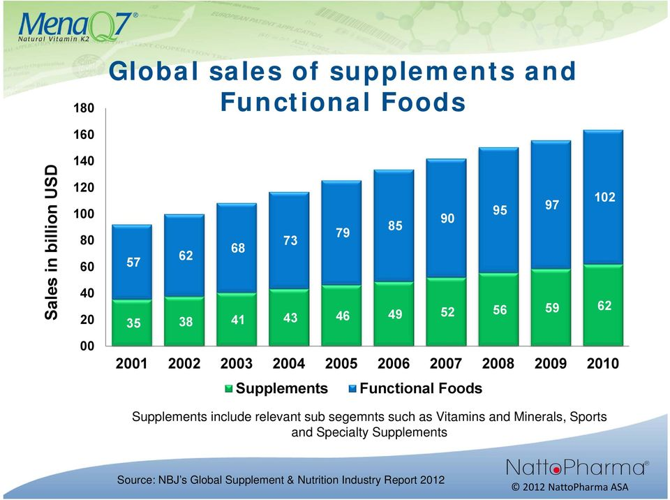 Supplements 85 90 Functional Foods Supplements include relevant sub segemnts such as Vitamins and