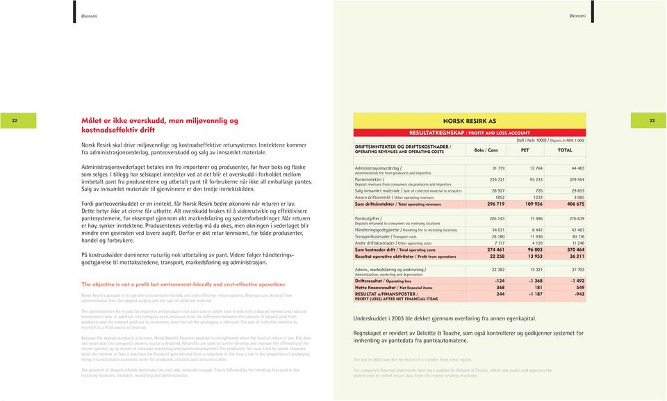 (tall i hele 1000) / (figures in NOK 1 000) DRIFTSINNTEKTER OG DRIFTSKOSTNADER / OPERATING REVENUES AND OPERATING COSTS Boks / Cans PET TOTAL Administrasjonsvederlaget betales inn fra importører og