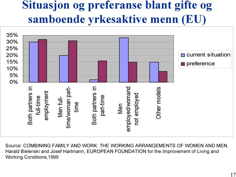 Men employed/womand not employed Other models Source: COMBINING FAMILY AND WORK: THE WORKING ARRANGEMENTS OF WOMEN