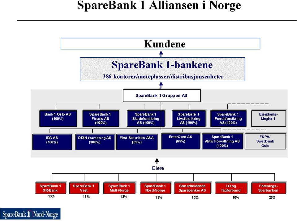 IDA AS AS (100%) (100%) ODIN ODIN Forvaltning Forvaltni ng AS AS (100%) (100%) First First Securities ASA ASA (51%) (51%) EnterCard AS (65%) SpareBank 1 Aktiv Forvaltning AS (100%) (100%) FSPA/