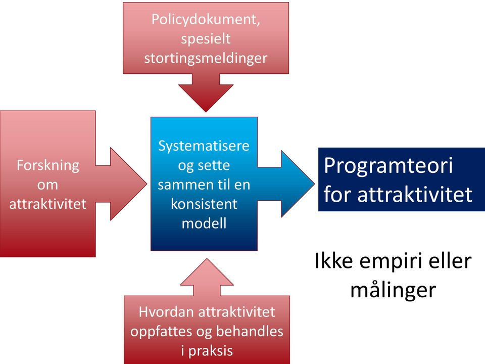 modell Programteori for attraktivitet Hvordan attraktivitet