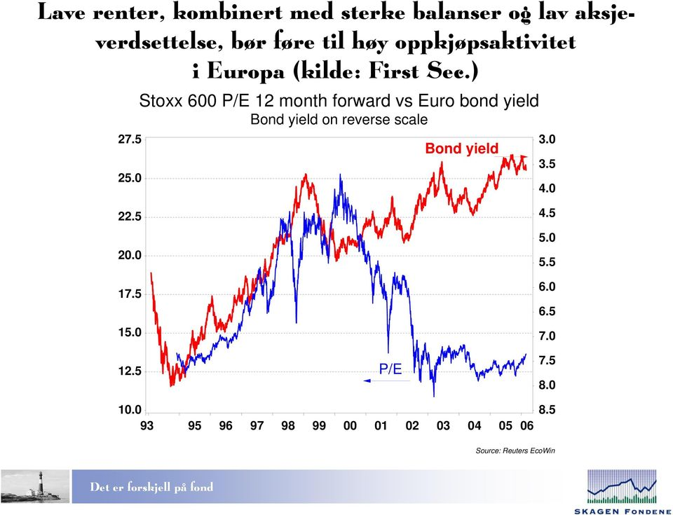 0 Stoxx 600 P/E 12 month forward vs Euro bond yield Bond yield on reverse scale Bond yield 3.