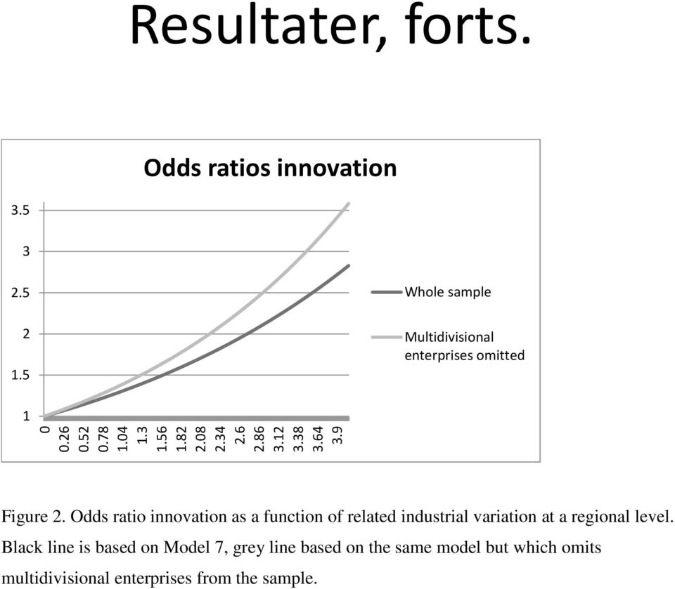 Odds ratio innovation as a function of related industrial variation at a regional level.