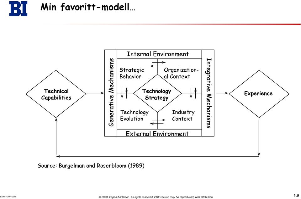 Strategy Organizational Context Industry Context Integra ative Mech