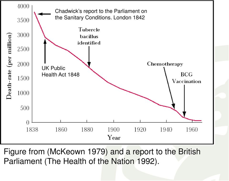 London 1842 UK Public Health Act 1848 Figure from