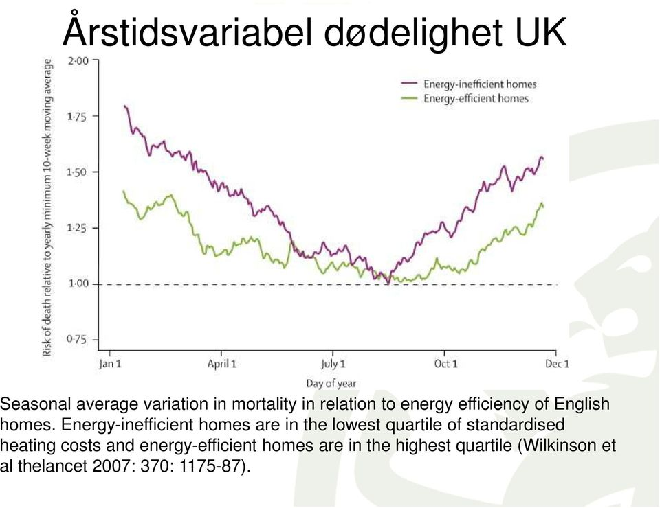 Energy-inefficient homes are in the lowest quartile of standardised heating