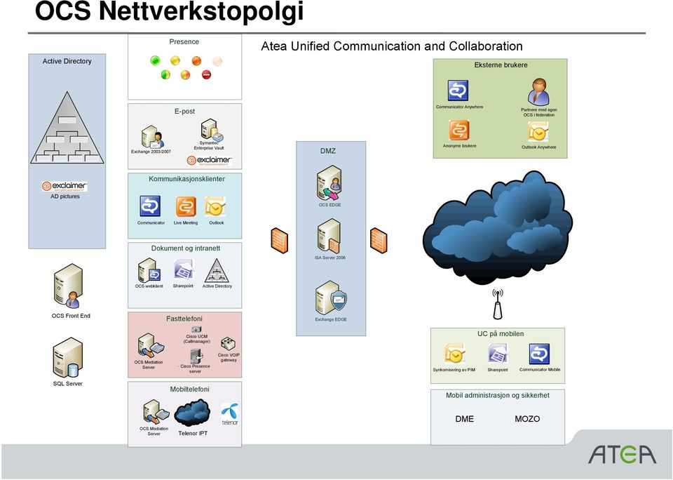 intranett ISA Server 2006 OCS webklient Sharepoint Active Directory OCS Front End Fasttelefoni Exchange EDGE M Cisco UCM (Callmanager) UC på mobilen OCS Mediation Server Cisco