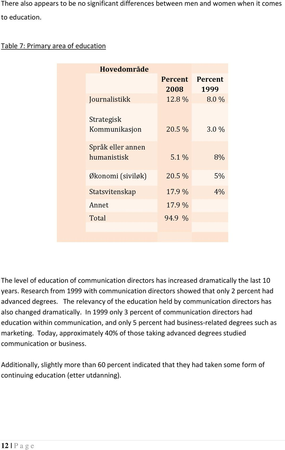 9 % The level of education of communication directors has increased dramatically the last 10 years. Research from 1999 with communication directors showed that only 2 percent had advanced degrees.