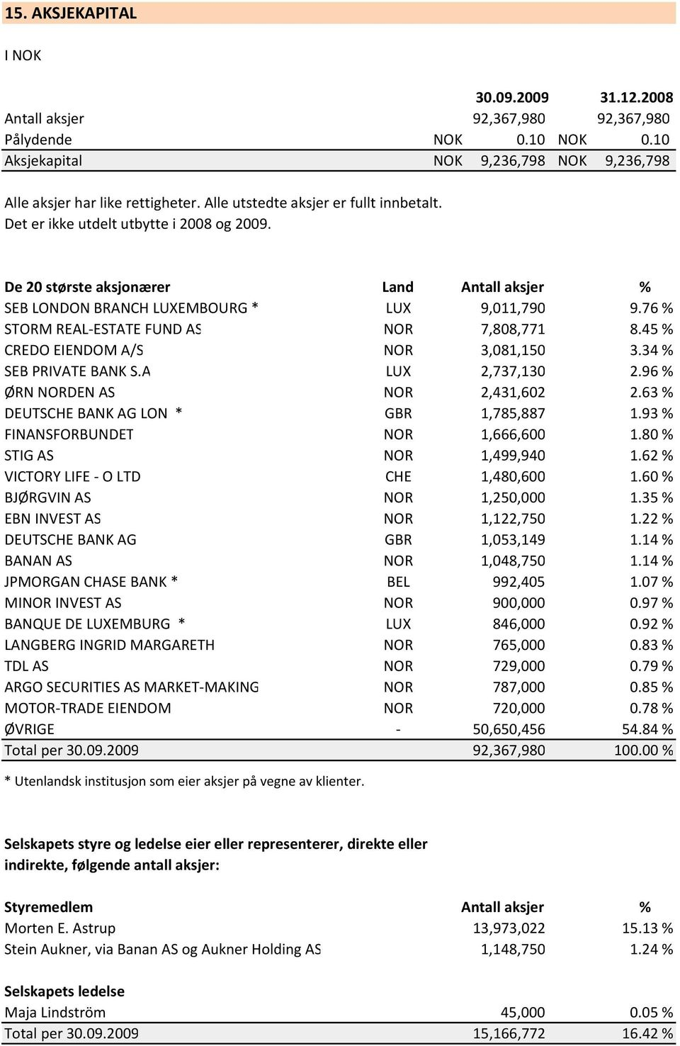 76 % STORM REAL ESTATE FUND AS NOR 7,808,771 8.45 % CREDO EIENDOM A/S NOR 3,081,150 3.34 % SEB PRIVATE BANK S.A LUX 2,737,130 2.96 % ØRN NORDEN AS NOR 2,431,602 2.