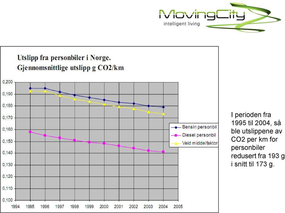 CO2 per km for personbiler