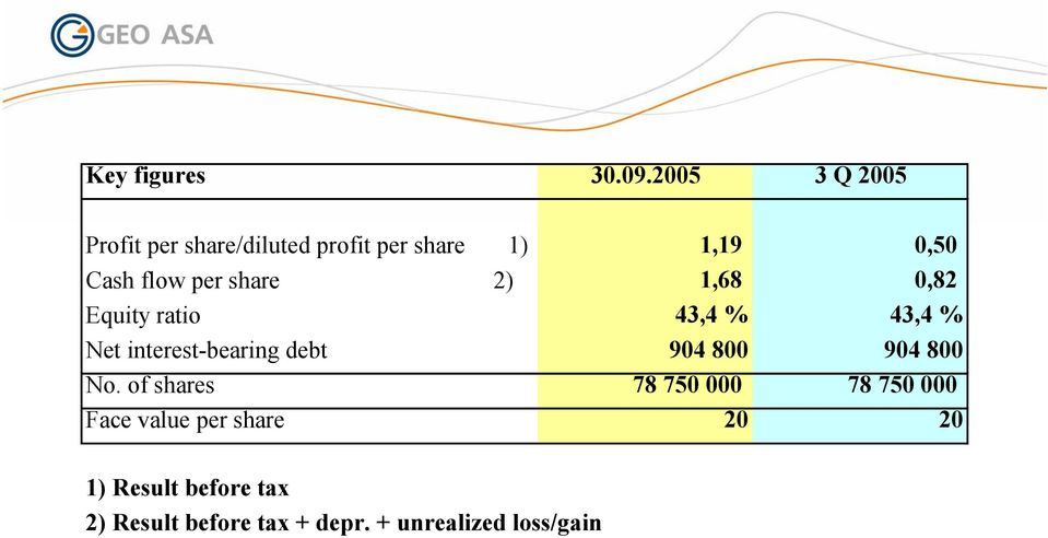 per share 2) 1,68 0,82 Equity ratio 43,4 % 43,4 % Net interest-bearing debt 904