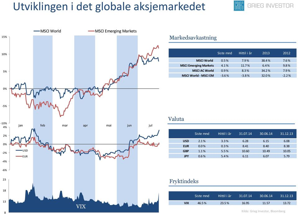 2 % 0% -5% -10% 4% 2% 0% -2% -4% jan feb mar apr mai jun jul USD EUR Valuta Siste mnd Hittil i år 31.07.14 30.06.14 31.12.13 USD 2.1 % 3.3 % 6.28 6.15 6.08 EUR 0.0 % 0.