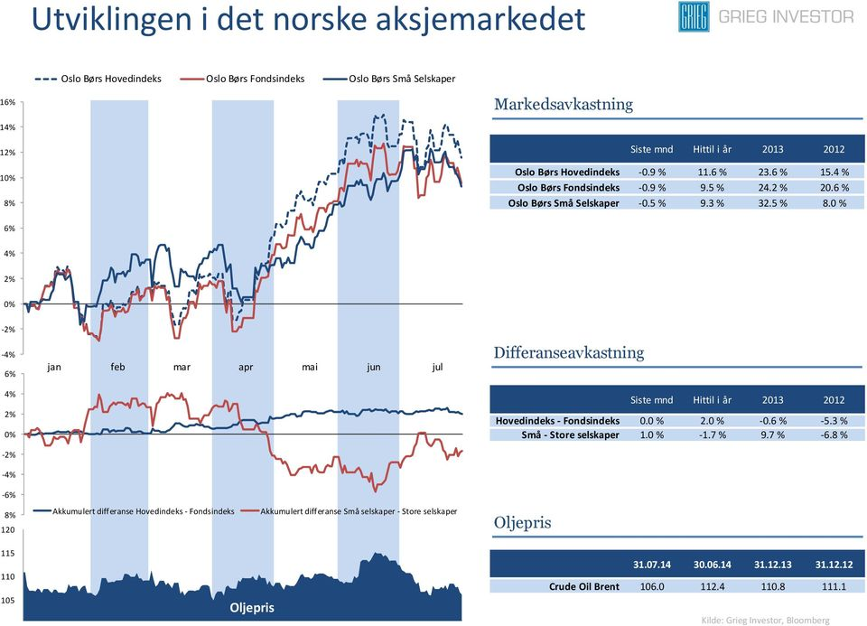 0 % 6% 4% 2% 0% -2% -4% 6% 4% 2% 0% -2% -4% jan feb mar apr mai jun jul Differanseavkastning Siste mnd Hittil i år 2013 2012 Hovedindeks - Fondsindeks 0.0 % 2.0 % -0.6 % -5.