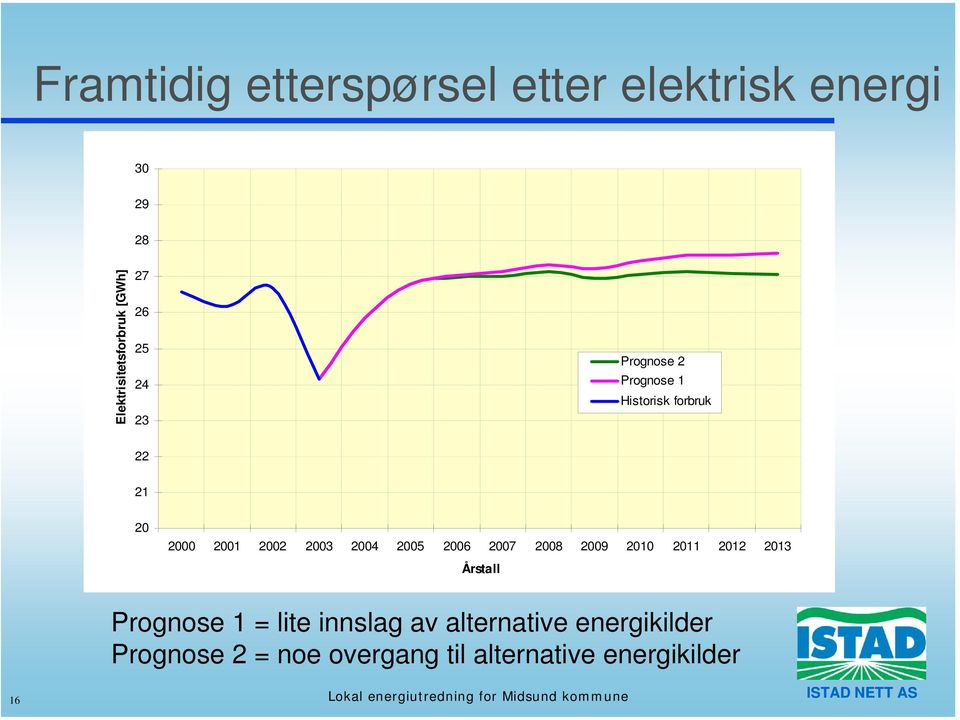 2009 2010 2011 2012 2013 Årstall Prognose 1 = lite innslag av alternative energikilder Prognose 2