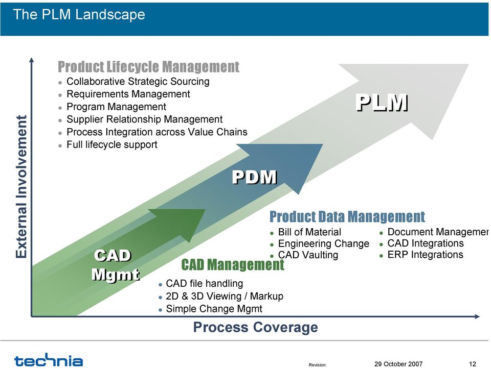 lifecycle support CAD Mgmt PDM CAD Management CAD file handling 2D & 3D Viewing / Markup Simple Change Mgmt Process