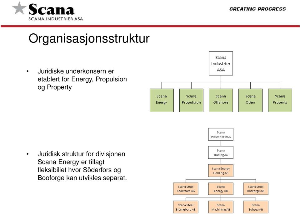 struktur for divisjonen Scana Energy er tillagt