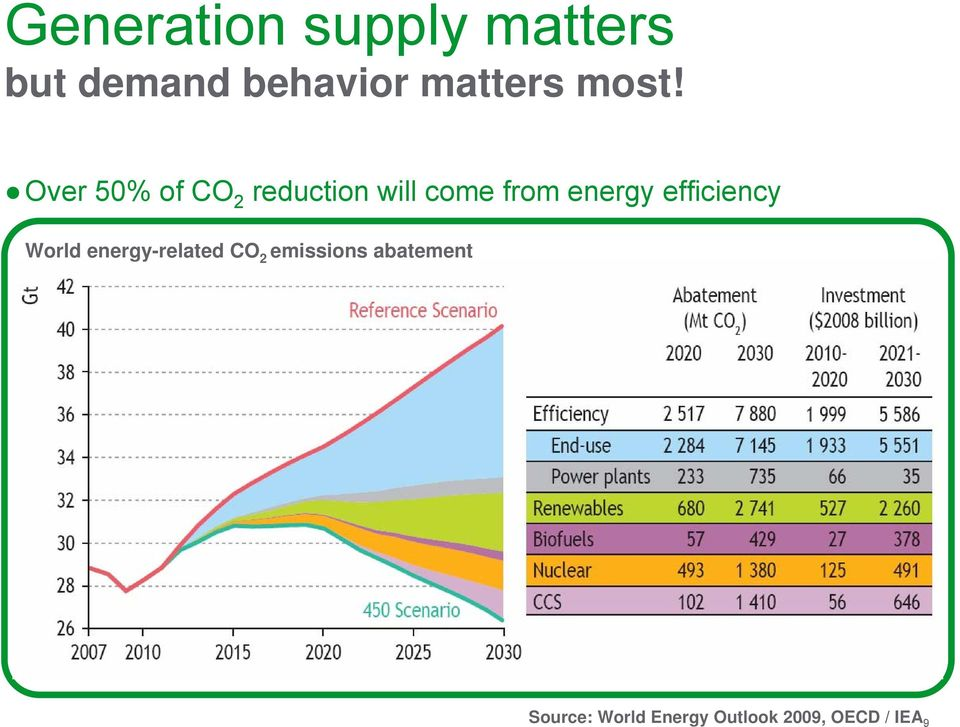 energy efficiency World energy-related CO 2 emissions