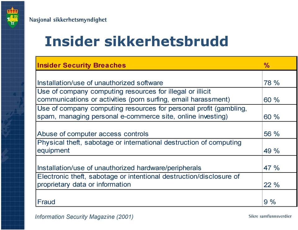investing) 60 % Abuse of computer access controls 56 % Physical theft, sabotage or international destruction of computing equipment 49 % Installation/use of unauthorized