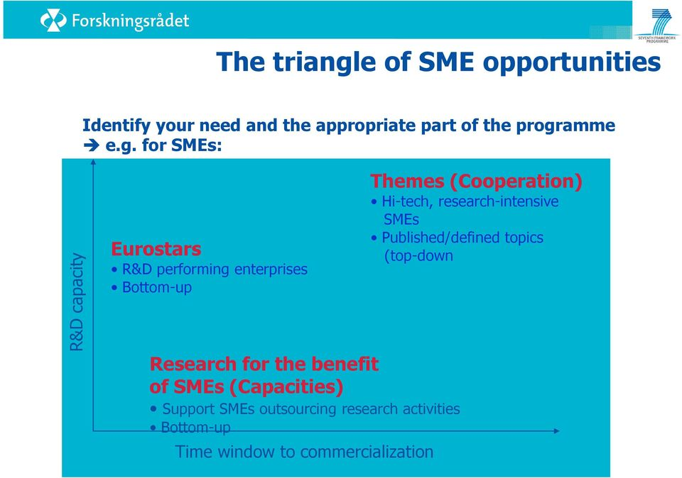 commercialization Themes (Cooperation) Hi-tech, research-intensive SMEs Published/defined topics