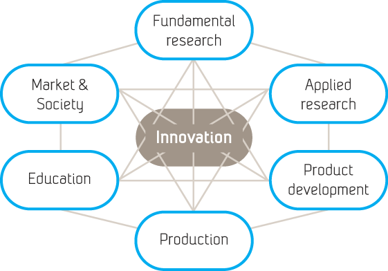 Our innovation model is a non linear model to From problem definition through origination and refinement