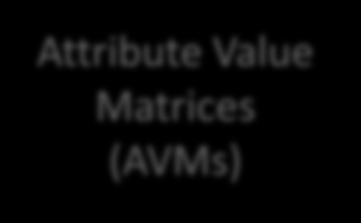 Trekkstrukturer som grafer Attribute Value Matrices (AVMs)