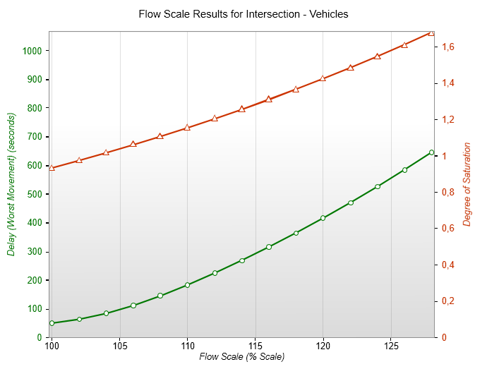GRAPHS - Flow Scale Analysis Average control delay per vehicle for the worst vehicle movement (seconds) and Highest degree of saturation in any lane Site: Alt 0_ 2013