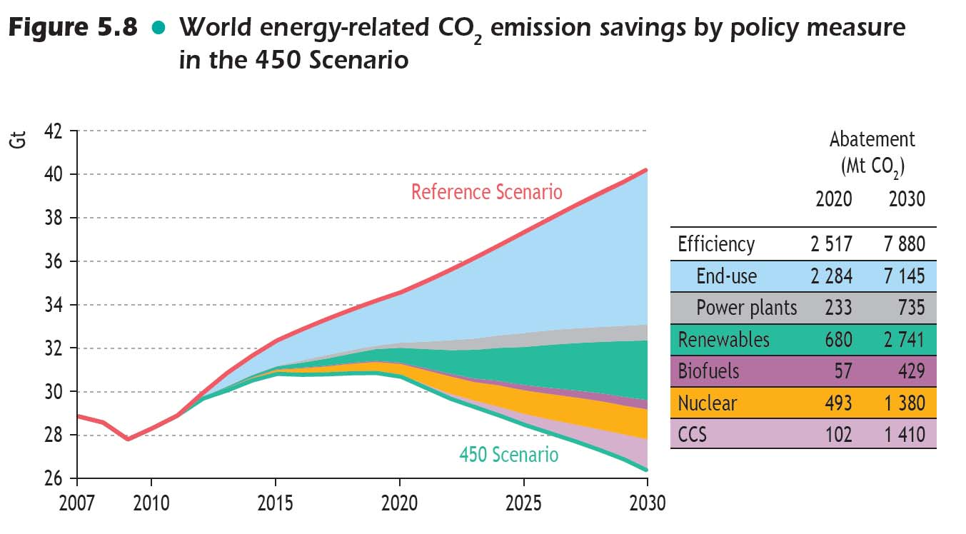 Potensial for reduksjon i CO2 utslipp Energy efficiency offers the biggest scope for cutting emissions End-use efficiency is the largest contributor