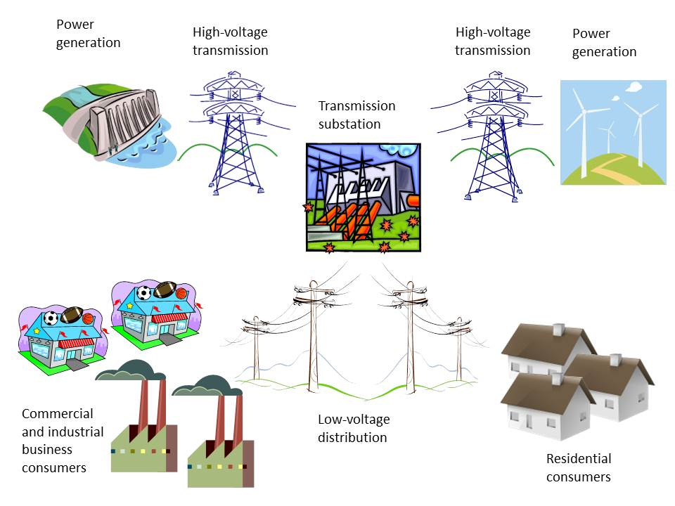Smart Grids in brief Modernization of the distribution grid (low voltage) Monitoring and control Smart Meters: two-way communication Automatic