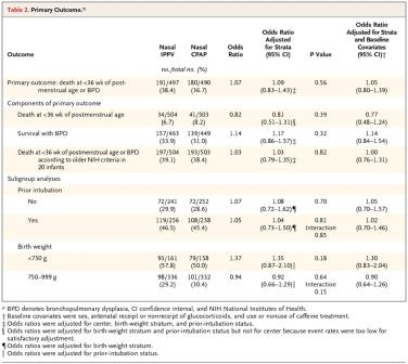 Primary Outcome. Kirpalani H et al. N Engl J Med 2013;369:611-620. Secondary Outcomes.
