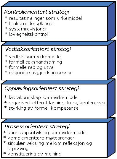 Strategier for endring og