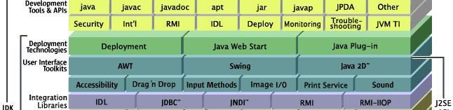 Java Standard Edition (Java SE) To sentrale begreper: Java SE Runtime Environment (JRE) System for å kjøre