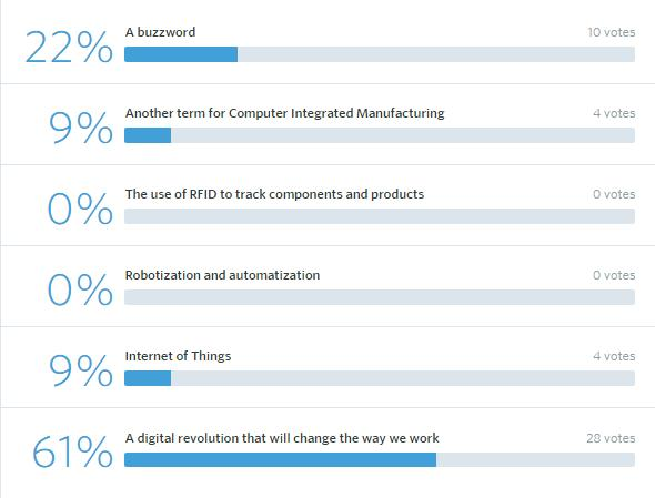 46 Votes What is Industry 4.0 for you?