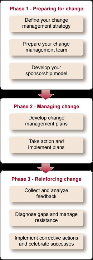 Activities and output from the Change Management process Prosci s Change Management Process Output Understanding the nature of the change Understanding the groups being changed Creating the right