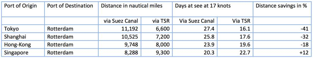 kilometers shorter via the Arctic than via the Suez Canal From London to Japan: 7,400 km