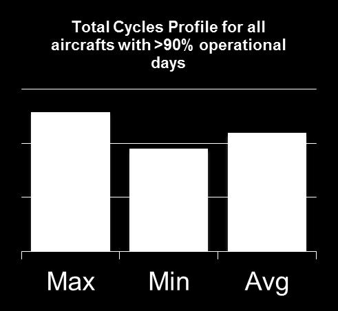 Flyutnyttelse Top Ten Aircrafts in 2011 (NG & CL) Acreg Hours Cycles Opdays Avg Hrs Avg Cyc Flight Hours NOW 3770,58 2036 365 10,33 5,58 DYF 3665,75 2165 356 10,30 6,08 NOB 3650,65 2273 363 10,06