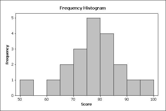 31 Histogram (frekvens) Data: 76 74 82 96 66 76 78 72 52