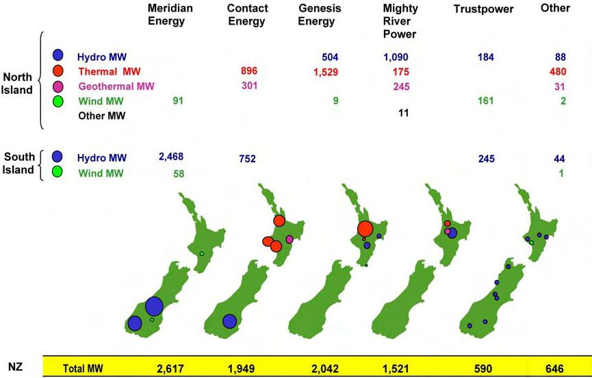 3.2 New Zealand s power industry 3.2.1 Physical conditions and power system New Zealand is located in the south-western Pacific Ocean, approximately 2 km southeast of Australia.