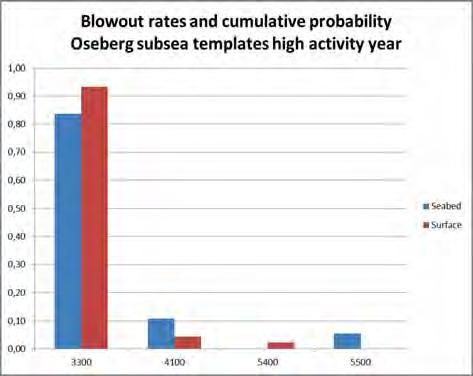 Figure 5: Blowout rates cumulative probability for Oseberg Sør
