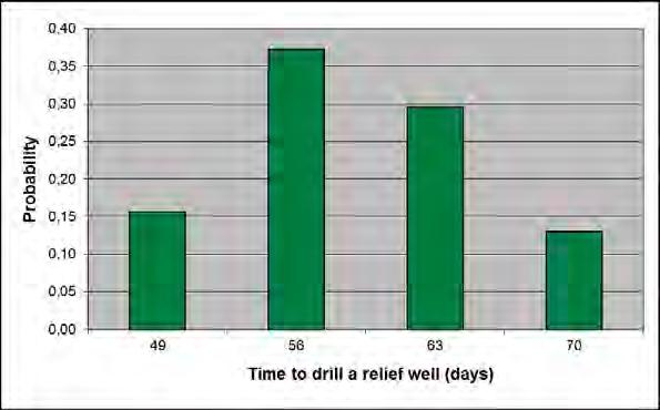 Figure 4: Duration distribution, Time to drill a relief well The probability distribution, found in Table, is constructed by combination of the well specific duration distribution and probabilities