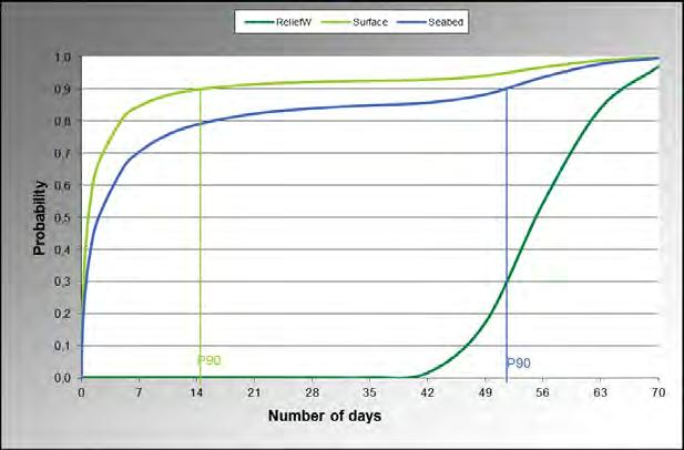 Figure 6: Cumulative Probability distribution for