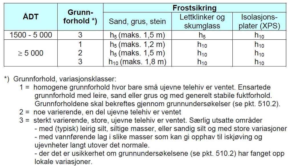 Frostsikring,