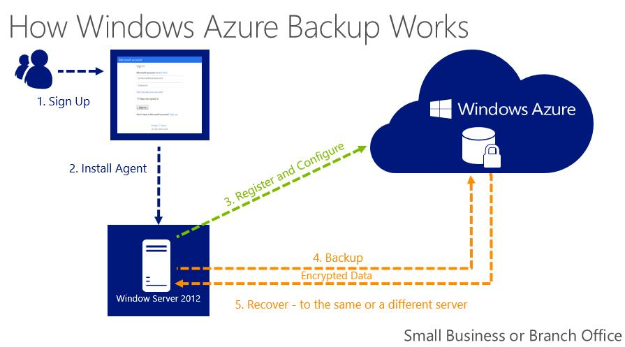 Windows Azure Backup Microsofts