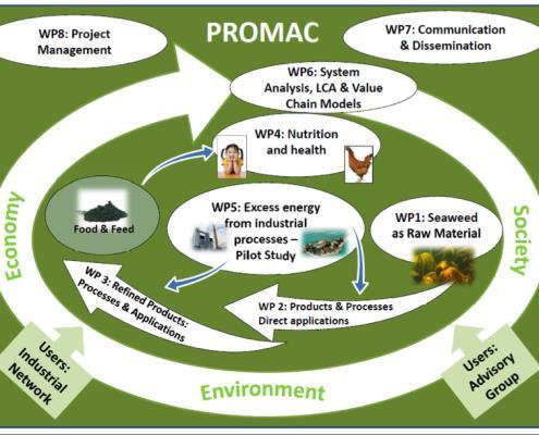 PROMAC Energy efficient