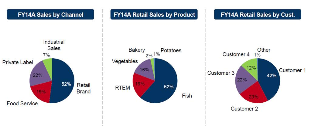 Findus Norway Findus Norway is the market leader in