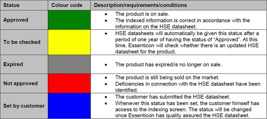 Status column There are 5 different color codes which give information regarding the safety data sheet; In addition to these 5 colors there are 2 «gold standards»; Information in