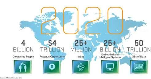 Internet of Everything Internet of Things -
