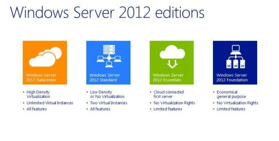 Windows Server 2012 Utgaver Datacenter» for highly virtualized datacenter and cloud environments Standard» for physical or minimally virtualized environments.